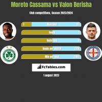 Moreto Cassama vs Valon Berisha h2h player stats
