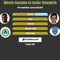 Moreto Cassama vs Xavier Chavalerin h2h player stats