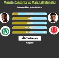 Moreto Cassama vs Marshall Munetsi h2h player stats