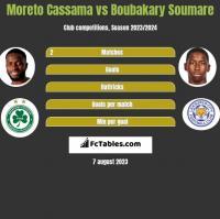 Moreto Cassama vs Boubakary Soumare h2h player stats