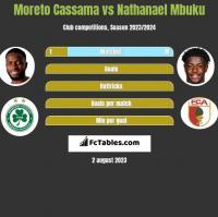 Moreto Cassama vs Nathanael Mbuku h2h player stats