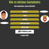 Vito vs Adriano Castanheira h2h player stats