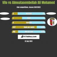 Vito vs Almoatasembellah Ali Mohamed h2h player stats