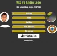Vito vs Andre Leao h2h player stats