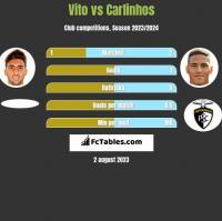 Vito vs Carlinhos h2h player stats