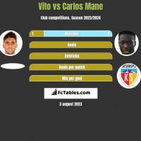 Vito vs Carlos Mane h2h player stats