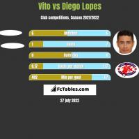 Vito vs Diego Lopes h2h player stats
