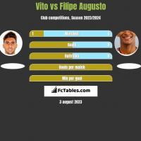 Vito vs Filipe Augusto h2h player stats