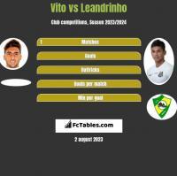 Vito vs Leandrinho h2h player stats