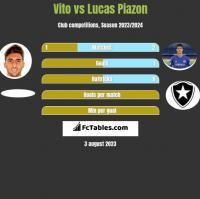 Vito vs Lucas Piazon h2h player stats