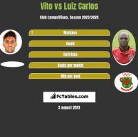 Vito vs Luiz Carlos h2h player stats