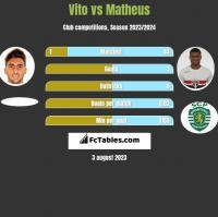 Vito vs Matheus h2h player stats