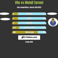 Vito vs Mehdi Taremi h2h player stats