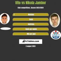 Vito vs Nikola Jambor h2h player stats