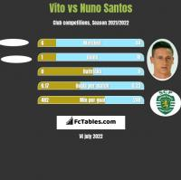 Vito vs Nuno Santos h2h player stats