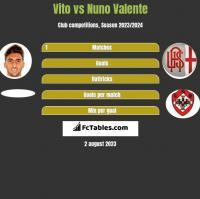 Vito vs Nuno Valente h2h player stats