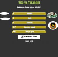 Vito vs Tarantini h2h player stats