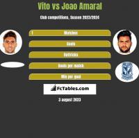 Vito vs Joao Amaral h2h player stats