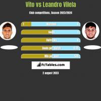 Vito vs Leandro Vilela h2h player stats