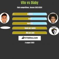 Vito vs Diaby h2h player stats