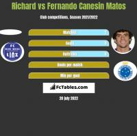 Richard vs Fernando Canesin Matos h2h player stats