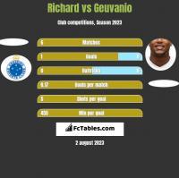 Richard vs Geuvanio h2h player stats