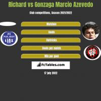Richard vs Gonzaga Marcio Azevedo h2h player stats