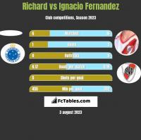 Richard vs Ignacio Fernandez h2h player stats