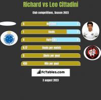 Richard vs Leo Cittadini h2h player stats