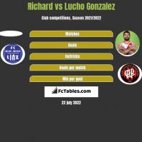 Richard vs Lucho Gonzalez h2h player stats