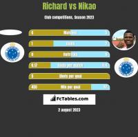 Richard vs Nikao h2h player stats