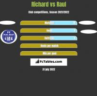 Richard vs Raul h2h player stats