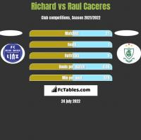 Richard vs Raul Caceres h2h player stats