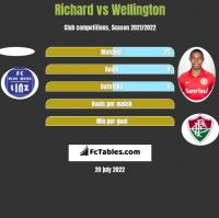 Richard vs Wellington h2h player stats
