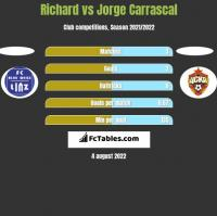 Richard vs Jorge Carrascal h2h player stats