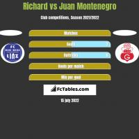 Richard vs Juan Montenegro h2h player stats