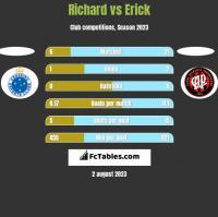 Richard vs Erick h2h player stats