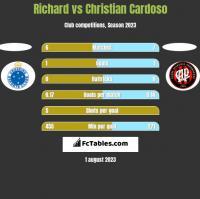 Richard vs Christian Cardoso h2h player stats