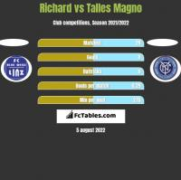 Richard vs Talles Magno h2h player stats