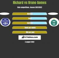Richard vs Bruno Gomes h2h player stats