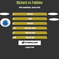 Richard vs Fabinho h2h player stats