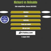 Richard vs Reinaldo h2h player stats
