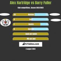 Alex Hartridge vs Barry Fuller h2h player stats