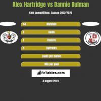Alex Hartridge vs Dannie Bulman h2h player stats