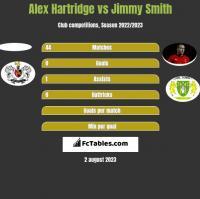 Alex Hartridge vs Jimmy Smith h2h player stats