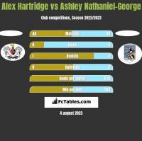 Alex Hartridge vs Ashley Nathaniel-George h2h player stats