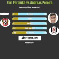 Yuri Pertsukh vs Andreas Pereira h2h player stats