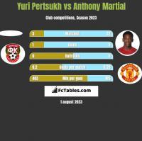 Yuri Pertsukh vs Anthony Martial h2h player stats