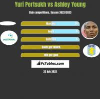 Yuri Pertsukh vs Ashley Young h2h player stats