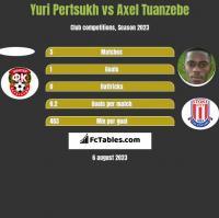 Yuri Pertsukh vs Axel Tuanzebe h2h player stats